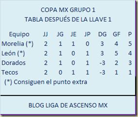 Tabla Grupo 1