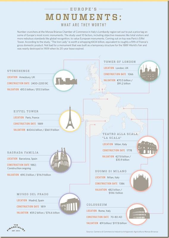 Infographie : classement des plus chers monument d'Europe