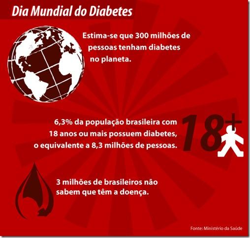 2011diaMundialDiabetes