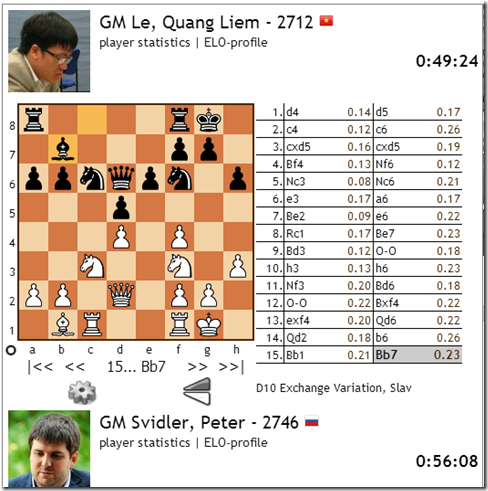 Le vs Svidler, Game 2, Rd 4