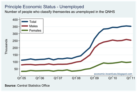 Number Unemployed by Gender