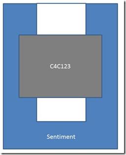 C4C123 Sketch