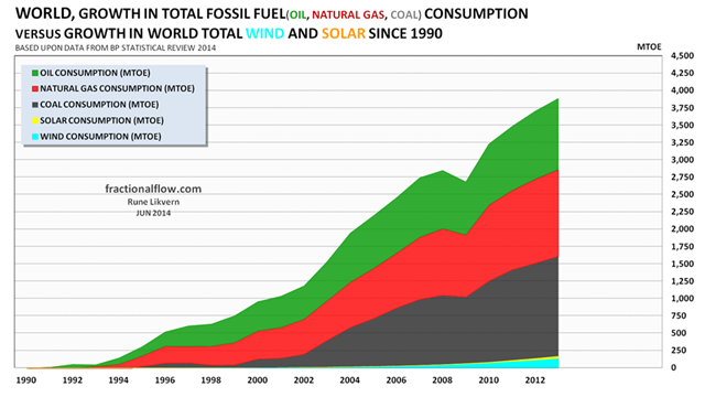 Growth in the world's consumption of fossil fuels (oil [green], natural gas [red] and coal [dark grey] stacked versus the growth in renewables (solar [yellow] and wind [turquoise]), also stacked and all since 1990 to 2013. Graphic: Rune Likvern