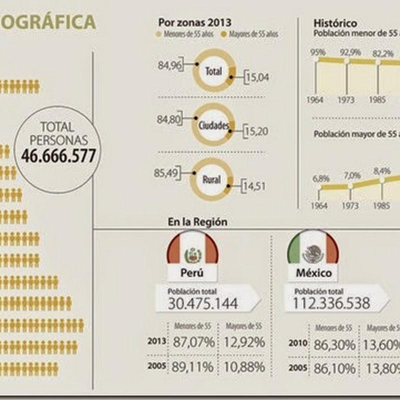 Colombia es uno de los países que más envejece de la Alianza del Pacífico