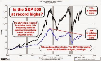 indice sp500