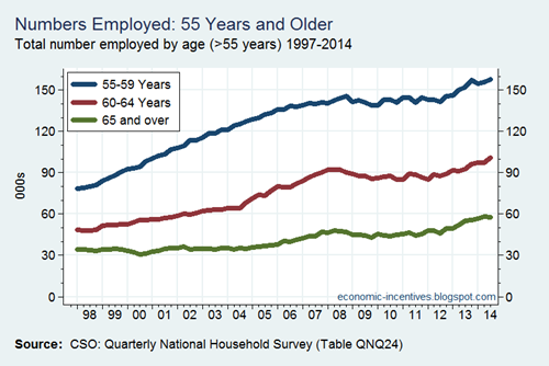 Employment by Age over 55