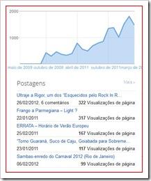 Ranking de Acessos ao Blog