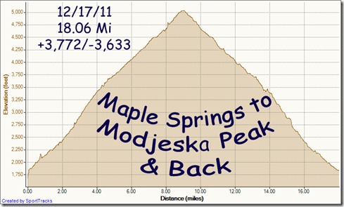My Activities Maple Springs to Modjesko Peak & back 12-17-2011, Elevation - Distance