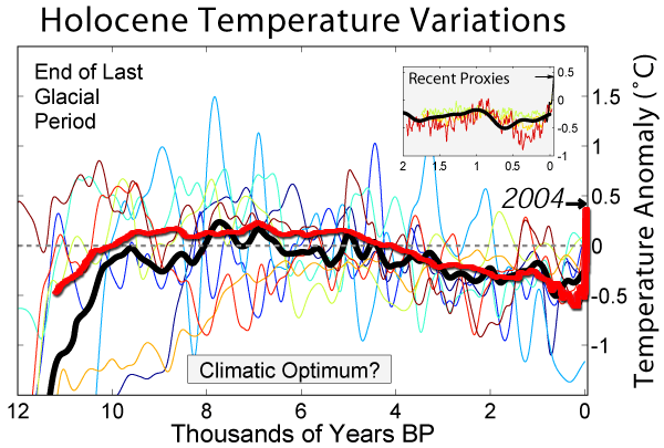 Holocene teperature variations, 12,000 BP - 2004, comprising eight records of local temperature variability on multi-centennial scales throughout the course of the Holocene, and an average of these (thick dark line). The records are plotted with respect to the mid 20th century average temperatures, and the global average temperature in 2004 is indicated. The inset plot compares the most recent two millennium of the average to other high resolution reconstructions of this period. Graphic: Robert Rhodes / Global Warming Art