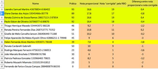 Diferença entre nota proporcional e nota corrigida