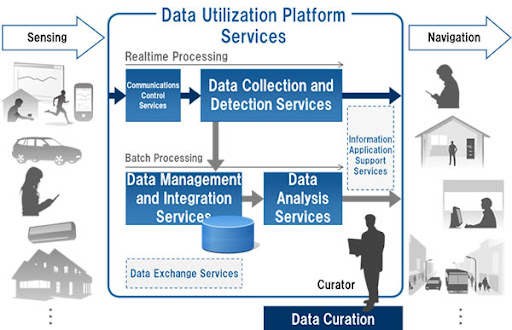 Fujitsu Launches Data Utilization Platform Services