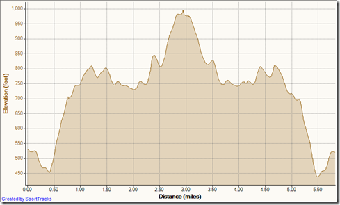 My Activities out and back to top of world 1-20-2012, Elevation - Distance
