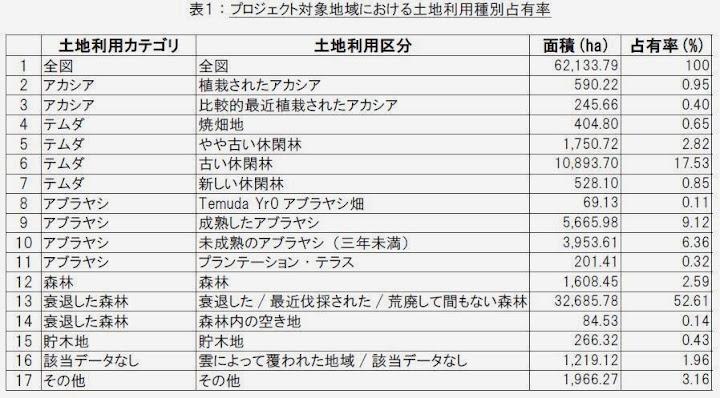表1:プロジェクト対象地域における土地利用種別占有率