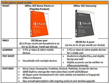 MICROSOFT OFFICE 365 Subscriptions PRICES 2013 HOME PREMIUM cloud service Windows tablets, Windows phones, PCs, Mac 20GB SkyDrive storage Skype calling office web app  share works acoss devices