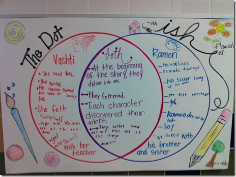A firsties thinking ishly we created this venn diagram to compare and contrast the two stories each group discussed the two stories and added to the chart individually ccuart Gallery