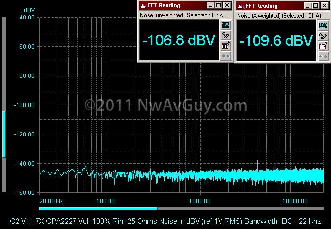 O2 V11 7X OPA2227 Vol=100% Rin=25 Ohms Noise in dBV (ref 1V RMS) Bandwidth=DC - 22 Khz