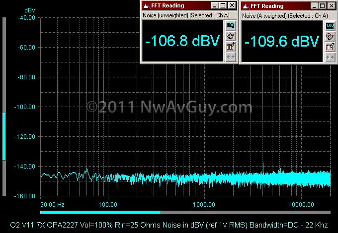 O2 V11 7X OPA2227 Vol=100% Rin=25 Ohms Noise in dBV (ref 1V RMS) Bandwidth=DC - 22 Khz