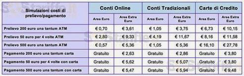 costo bancomat all'estero