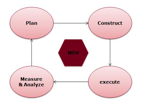 MDV_Flow2