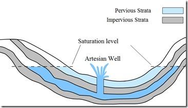 ArtesianWell