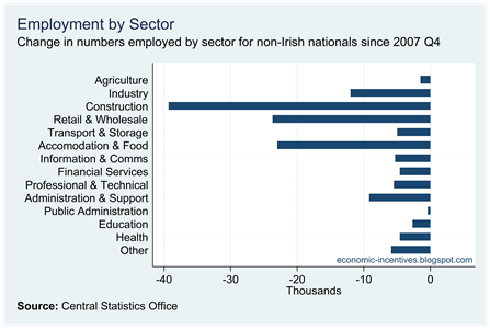 Change in Non-National Employment