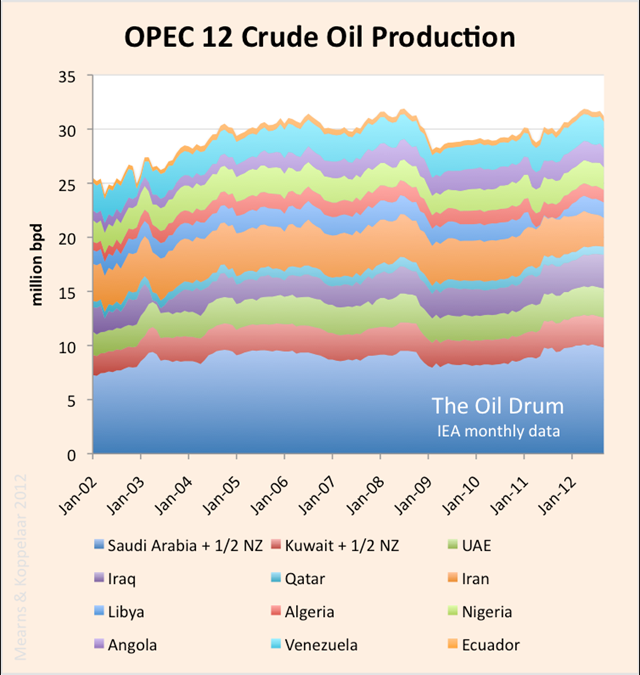 Monthly crude oil production for 12 OPEC countries, 2002-2012. Data from the monthly IEA Oil Market Reports via The Oil Drum