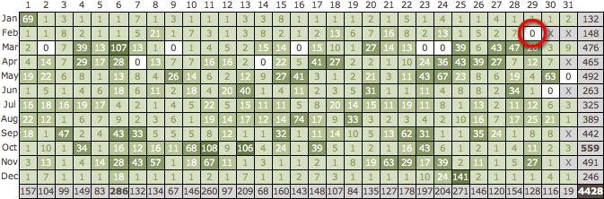 StatsFor2/29