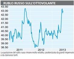 obbligazione-rubli-russi
