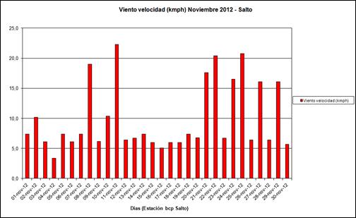 Viento Velocidad (Noviembre 2012)