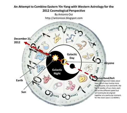 2012 Cosmological Perspective with Eastern Yin-Yang and Western Astrology Combined