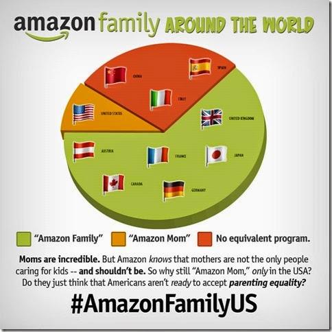 Amazon Mom Amazon Family pie chart