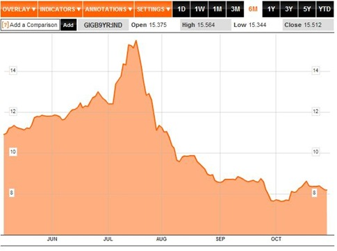 Bond Yields 6M to 01-11-2011