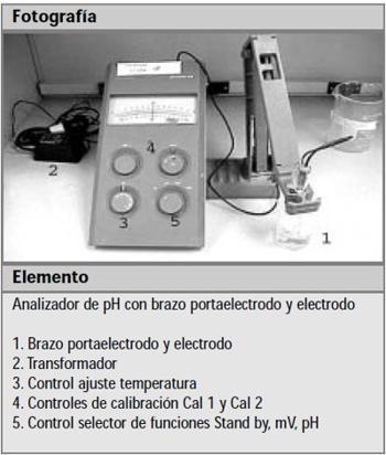analizador de ph 1