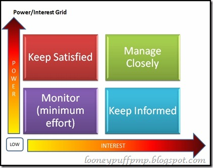 power_interest_grid