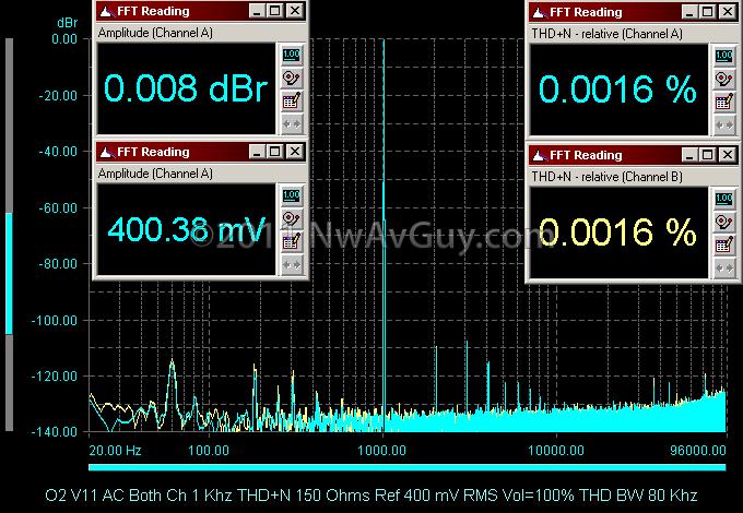 O2 V11 AC Both Ch 1 Khz THD N 150 Ohms Ref 400 mV RMS Vol=100% THD BW 80 Khz