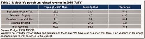 malaysia_petroleum_related