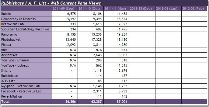2011-12-03 total chart