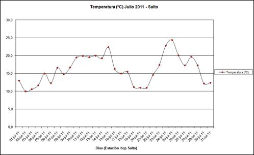 Temperatura (Julio 2011)