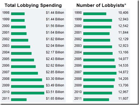 Total Lobbying Spending