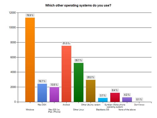 sondaggio_canonical_parte_III_OSes-preference