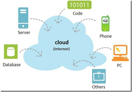 blog.toaninfo.com a comparison of cloud services