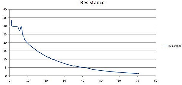 Temperature versus resistance curve of thermistor