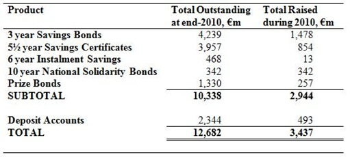State Savings Schemes 2010