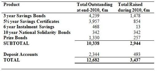 State Savings Schemes 2010