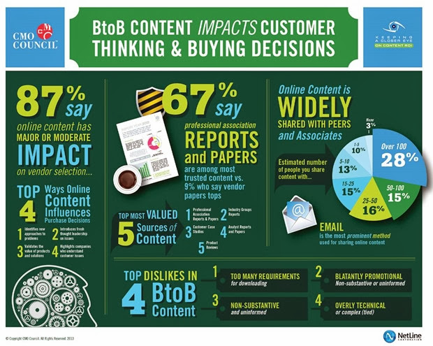 How B2B Content Impacts Customer Thinking & Buying Decisions (infographic)