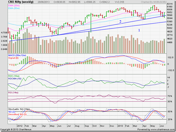 Nifty_Jun2813_LT