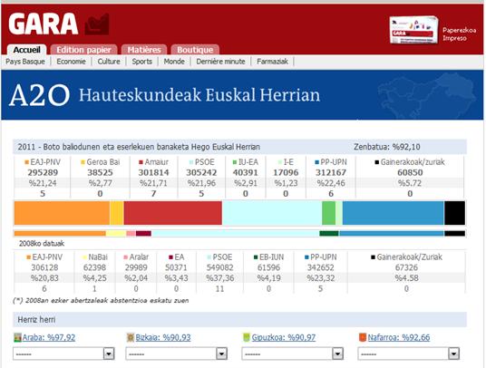 Votacion A20 en Euskal Herria