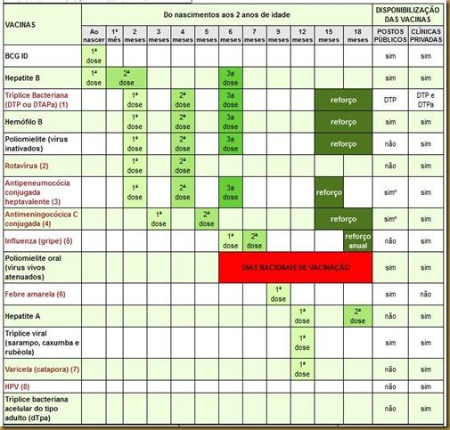calendario vacinas 2 anos