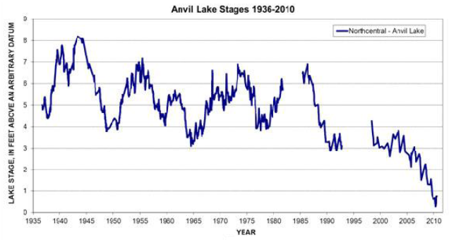 Water Levels for Anvil Lake in North Central Wisconsin, 1936-2010. National Fish, Wildlife and Plants Climate Adaptation Strategy draft, 2012