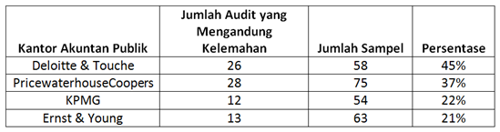 "Laporan PCAOB terkait kinerja audit ""The Big Four"""